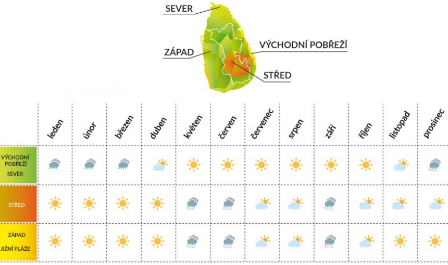 Srí Lanka počasí